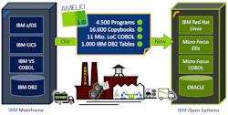 Großem Finanzdienstleister gelingt sicherer Plattformwechsel mit AMELIO